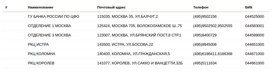 Изображение - Как взыскать с банка по исполнительному листу rkc-moskva